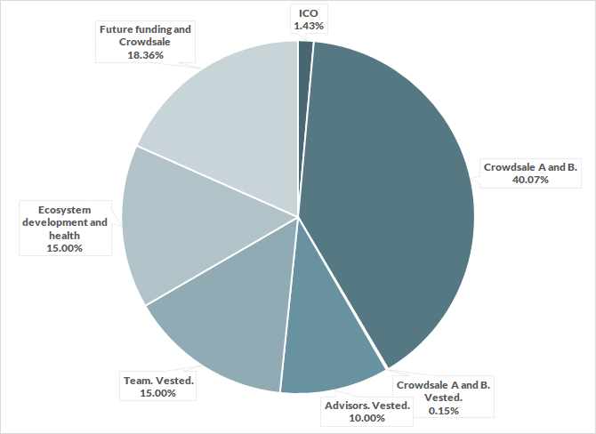 DEB distribution percentages