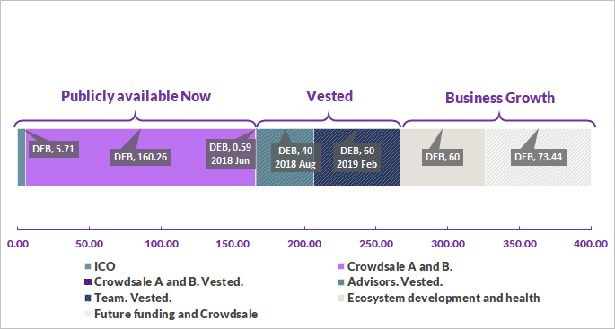DEB Token distribution in numbers