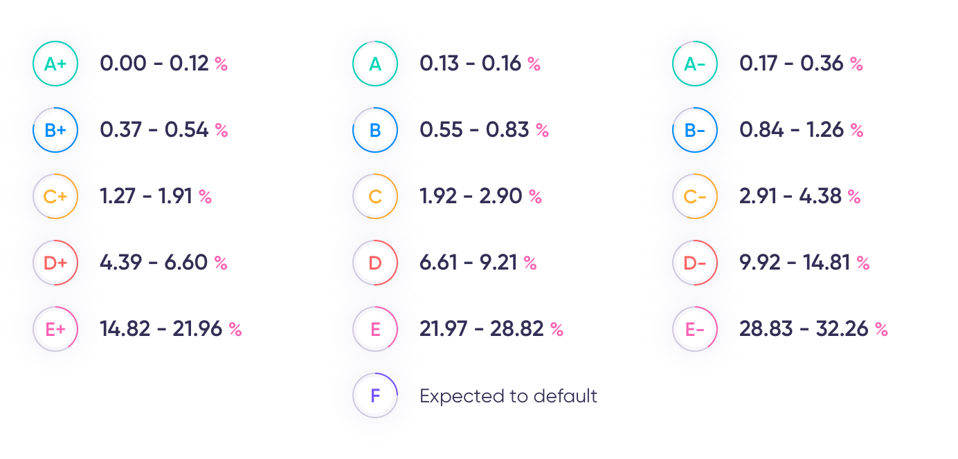 debitum probabilità di default