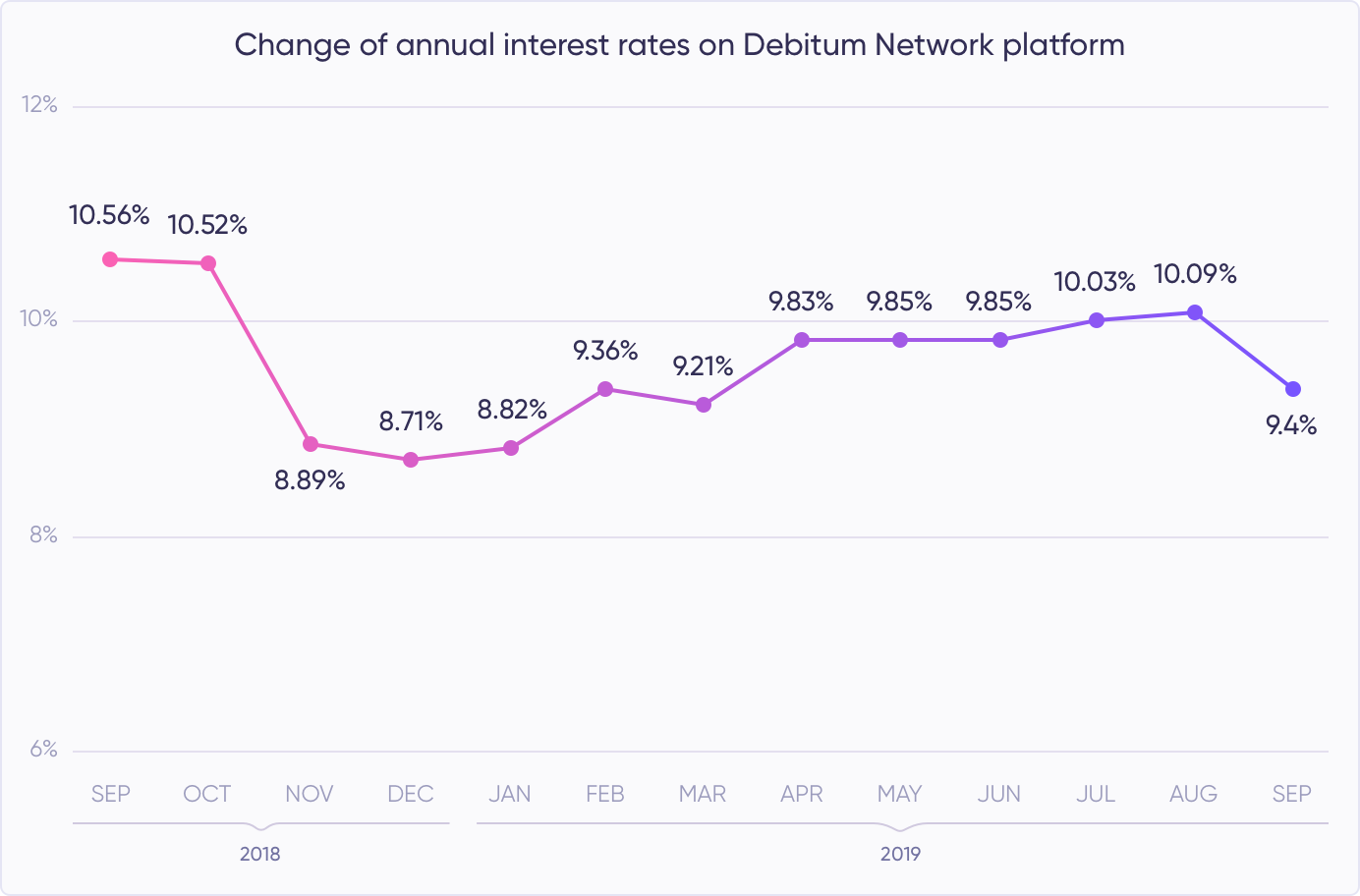 Debitum Network - a leader in interest rates for Invoice Financing loans