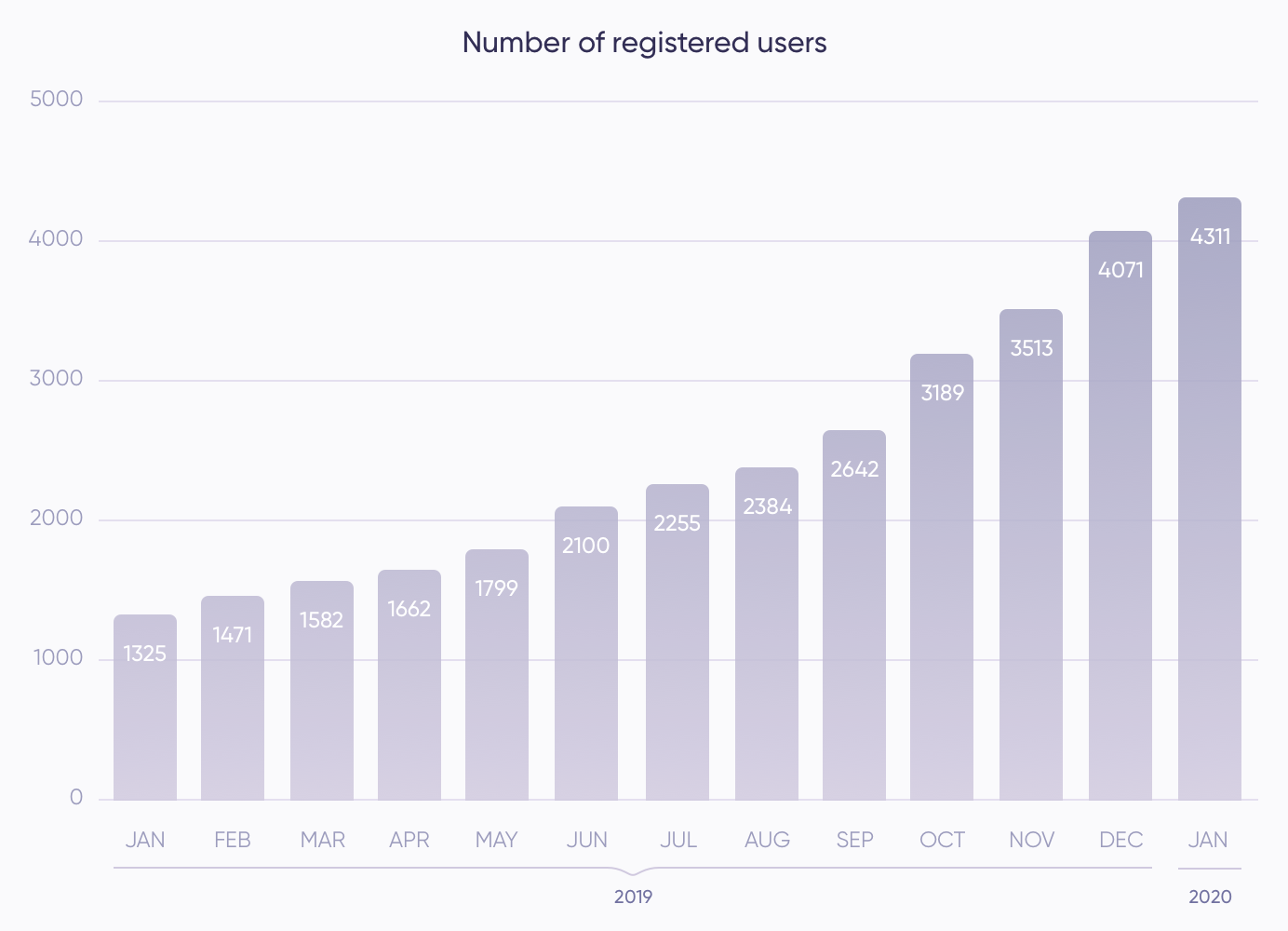 Debitum Network platform update: January statistics