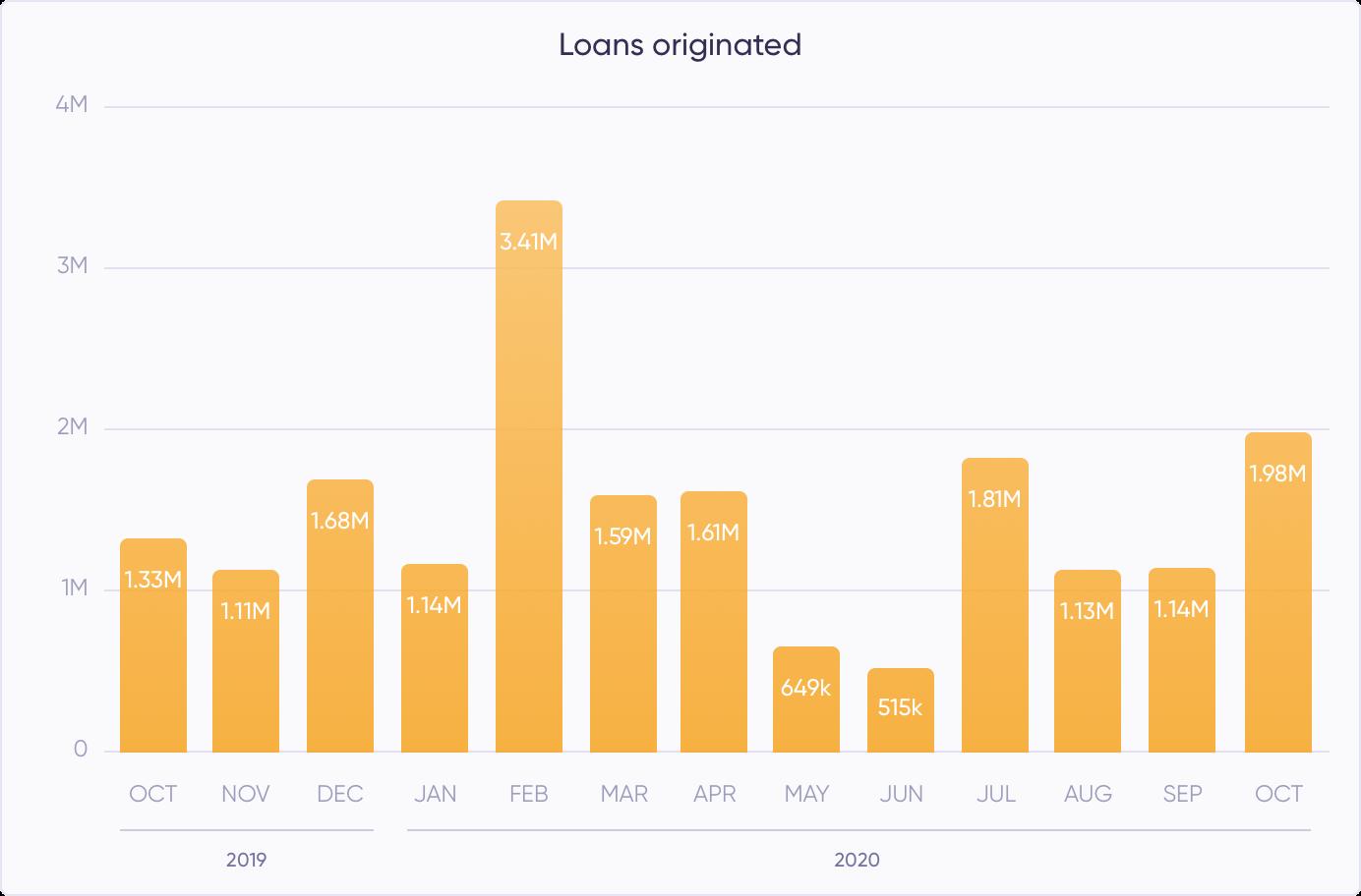 Loans originated in October