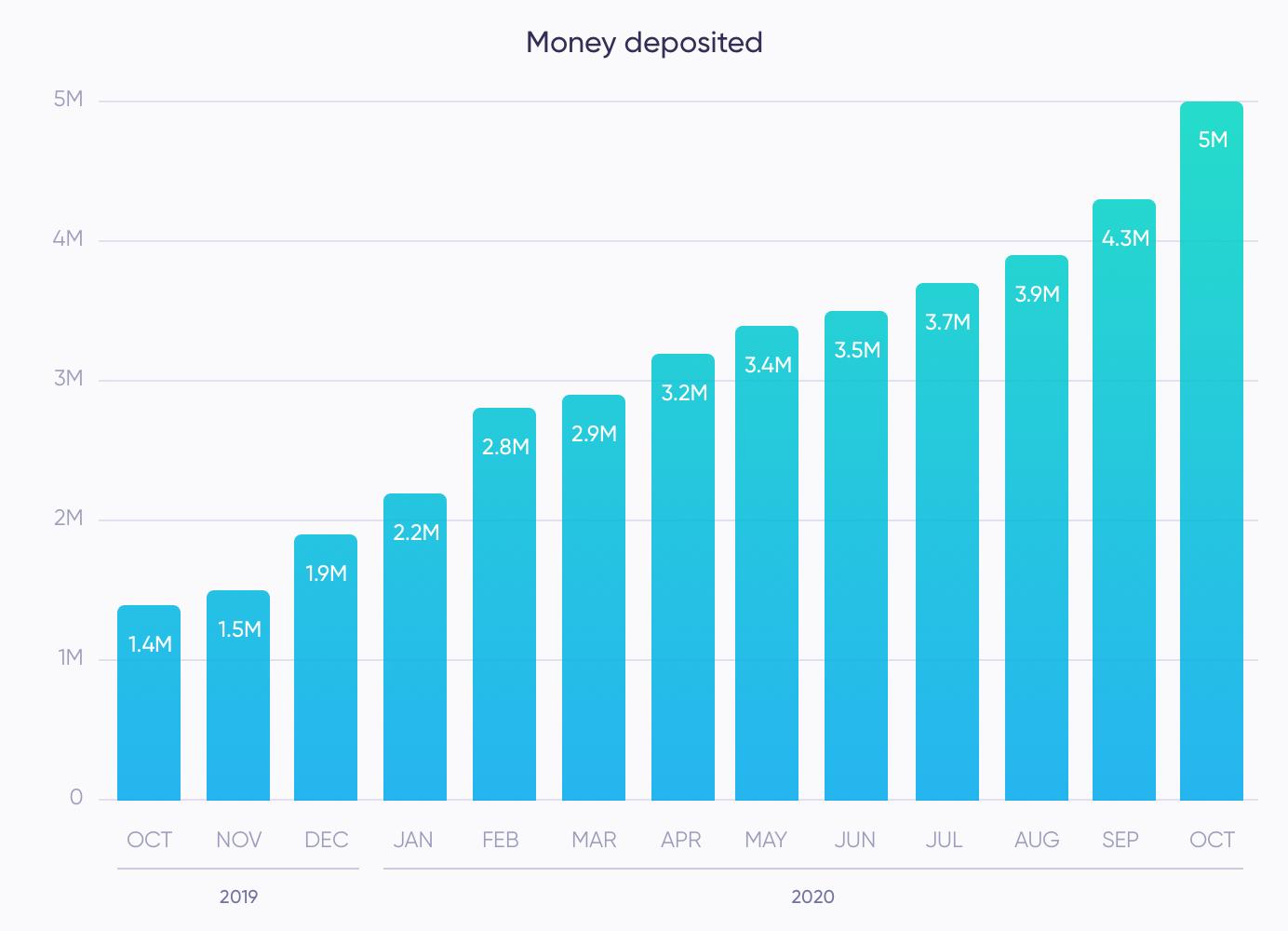 Money Deposited in October