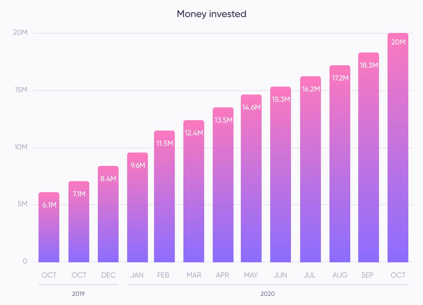 Money invested during October