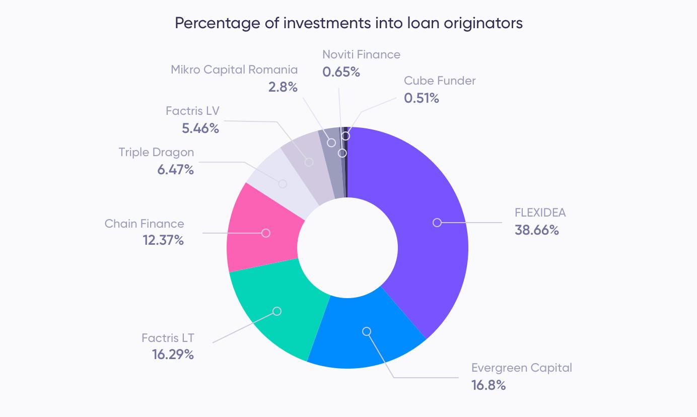 Assets by loan originator