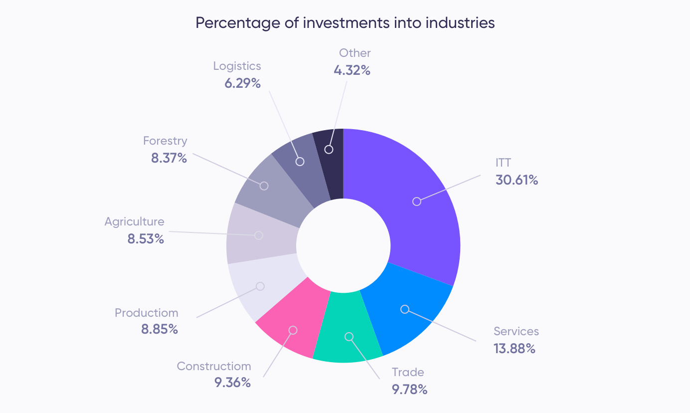 Investment per industry