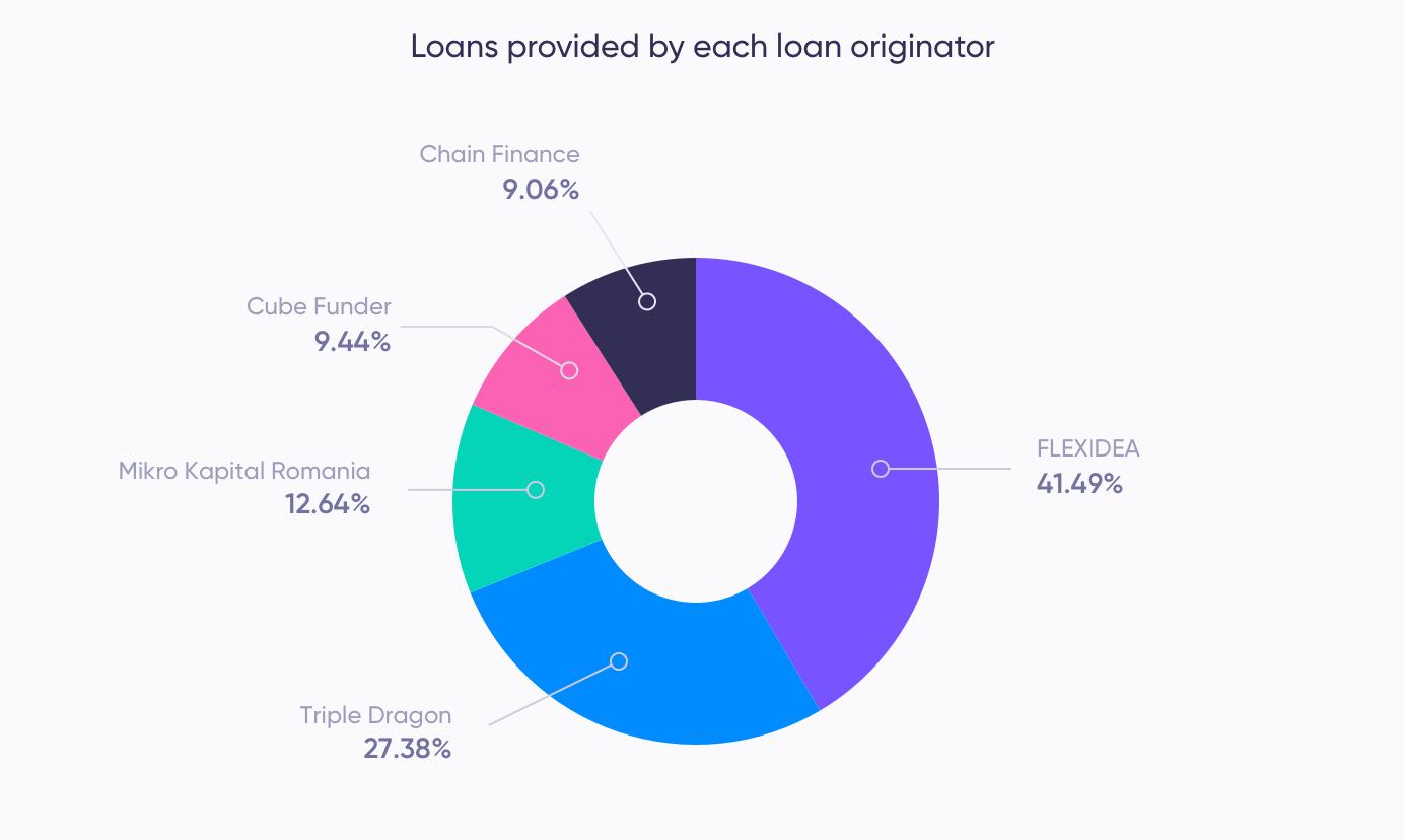 Loans provided by loan originator