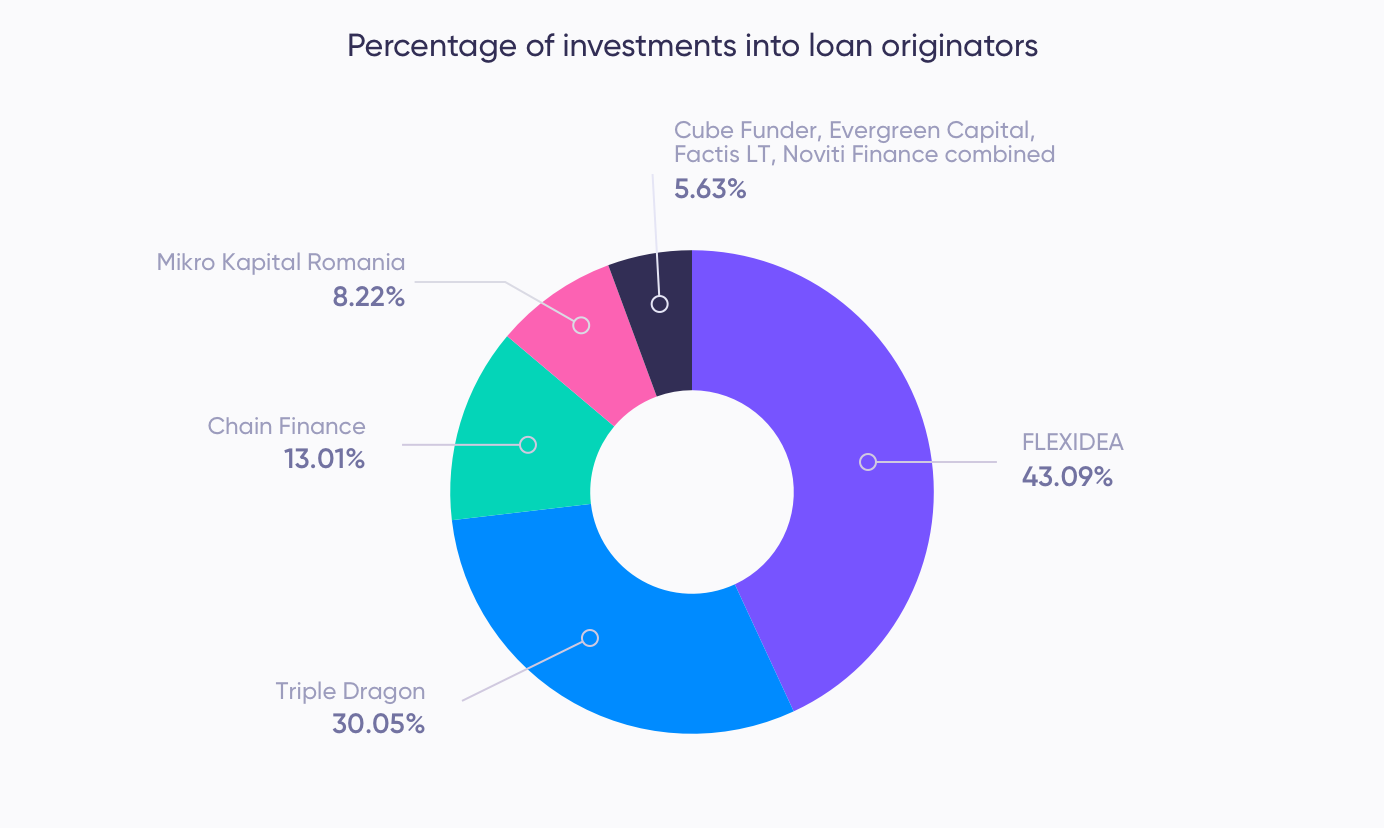 Investments by loan originator