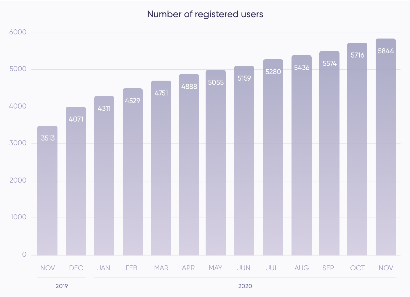 Number of users