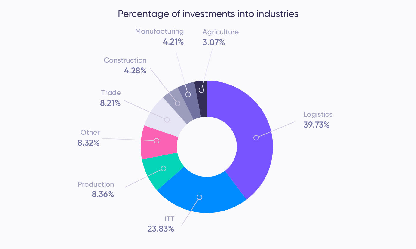 Assets per industry