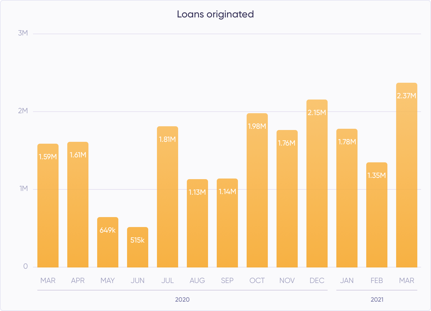 Loans originated in March