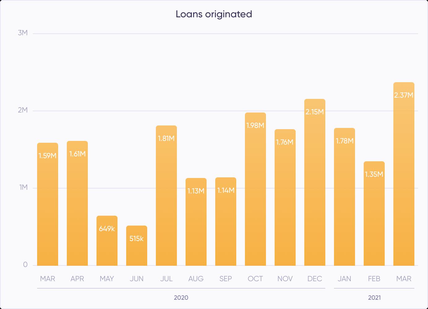 Loans originated in March