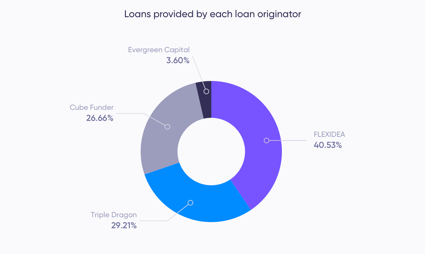 Loans provided by different loan originators