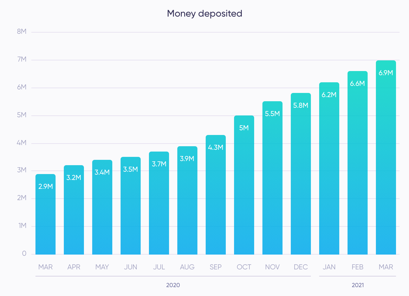 Money Deposited in March