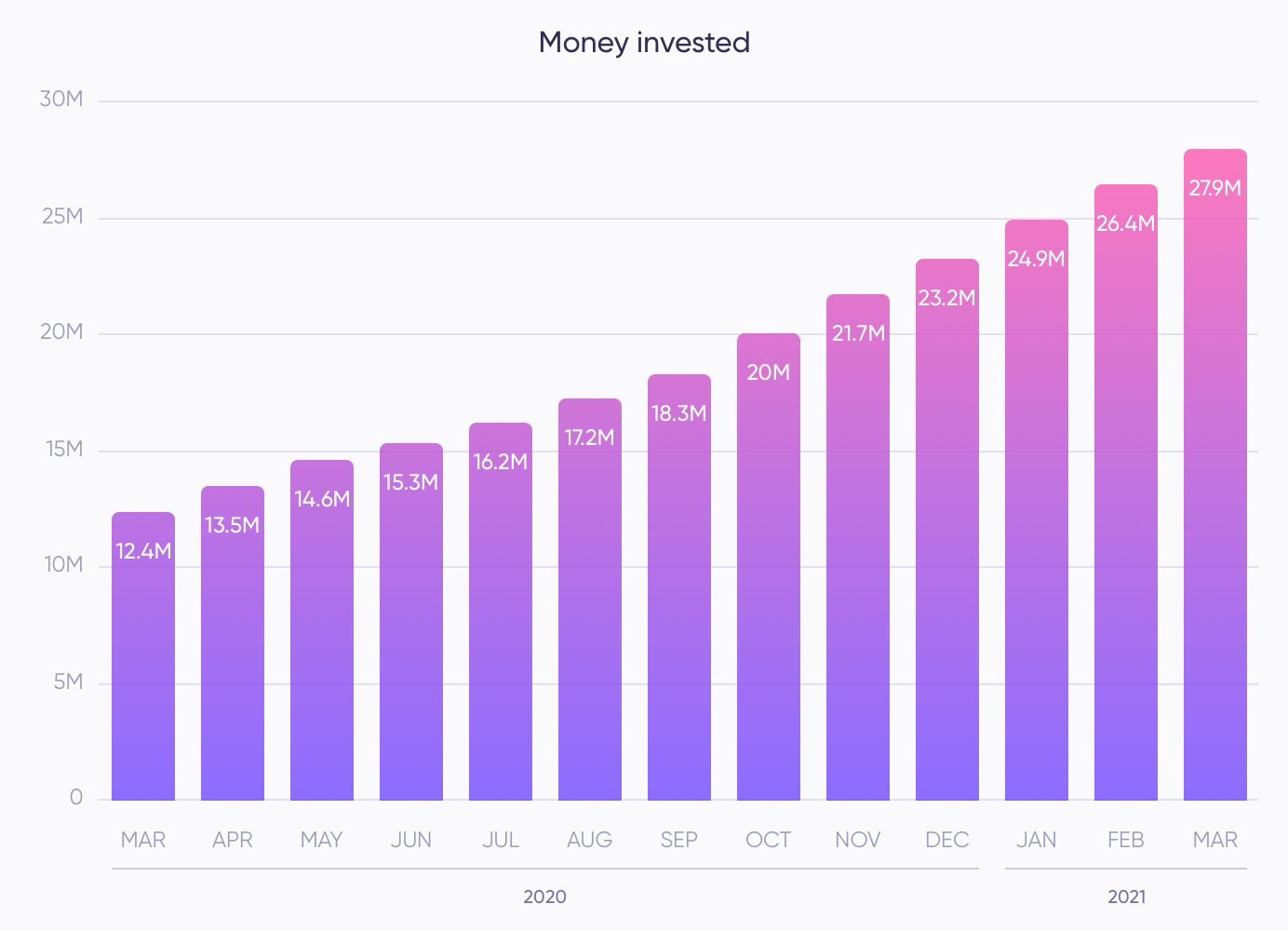 Money invested during March