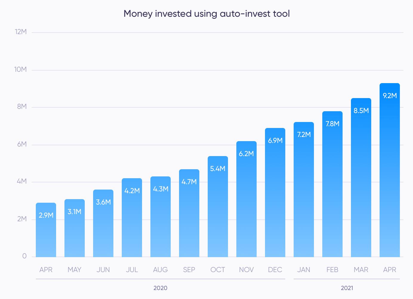 Auto invests (April)