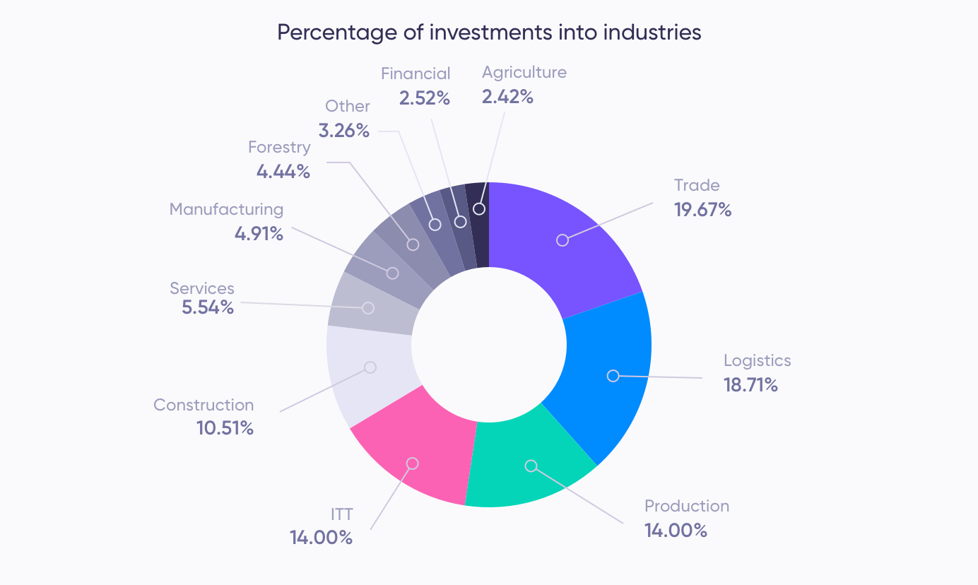 Industries of investments (April)