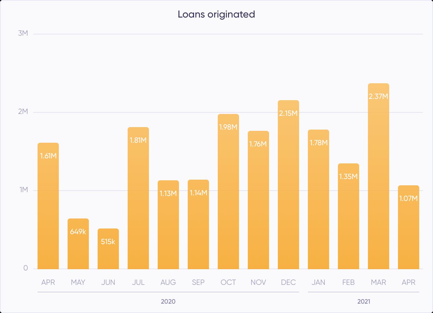 Loans originated (April)
