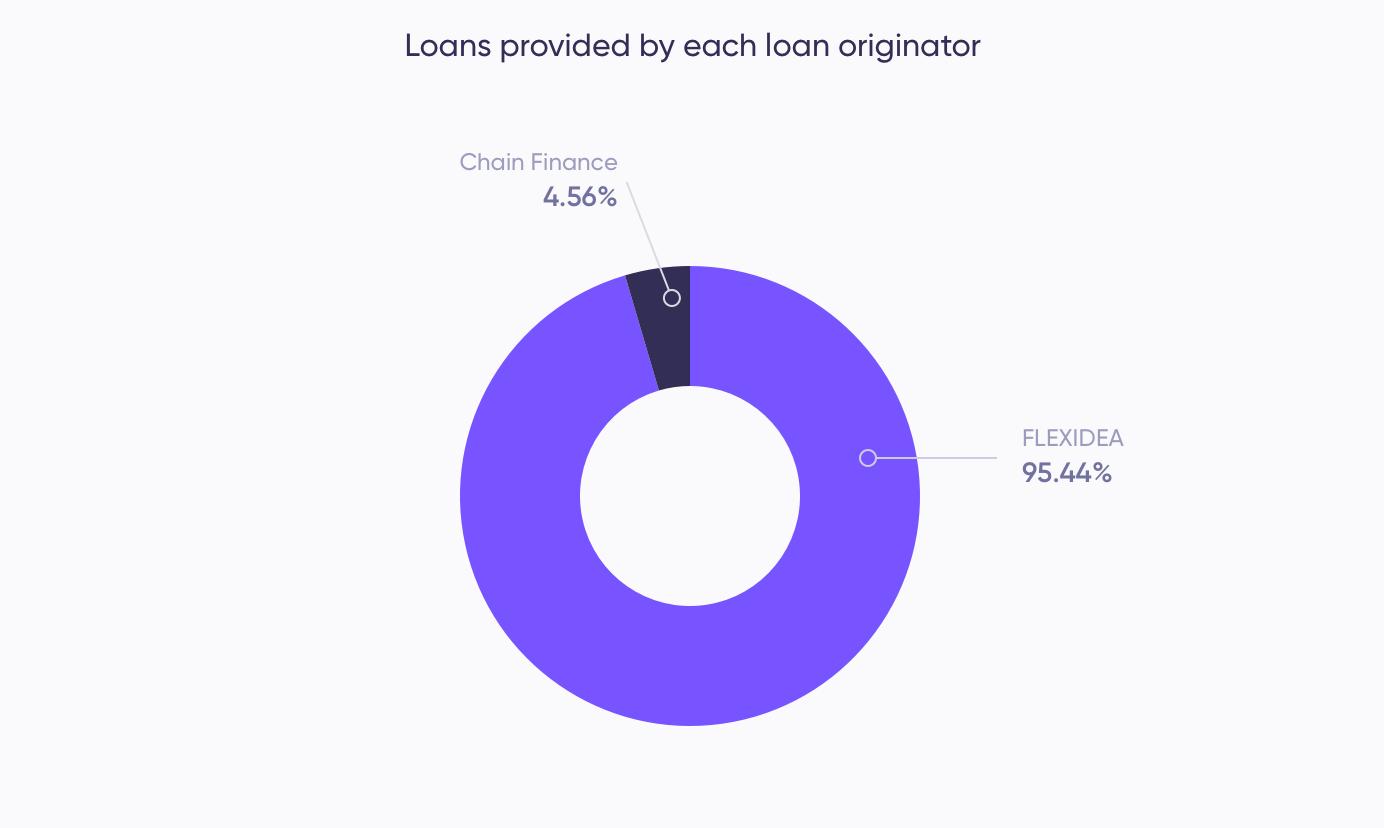 Loans provided (April)