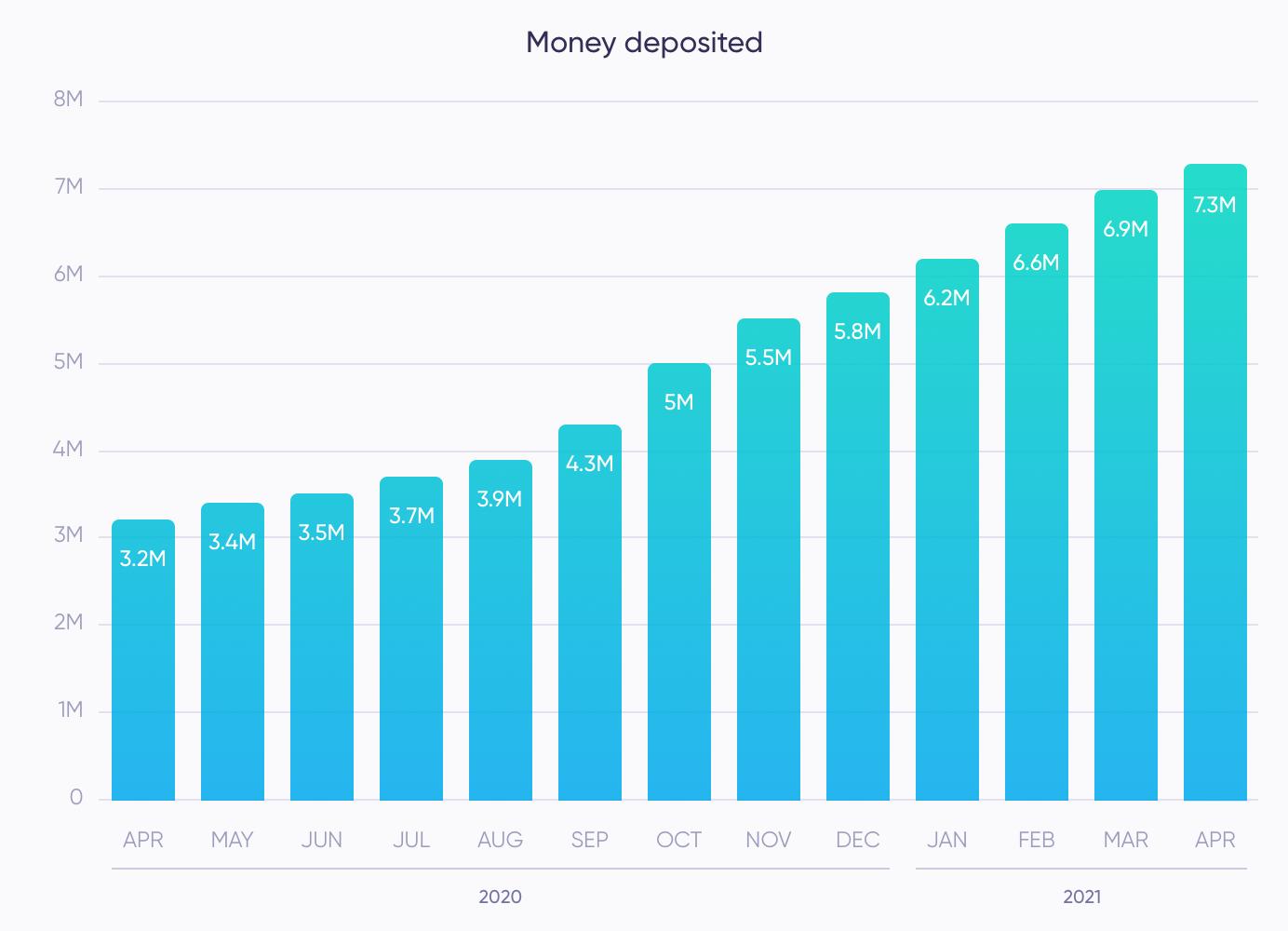 Money deposited (April)
