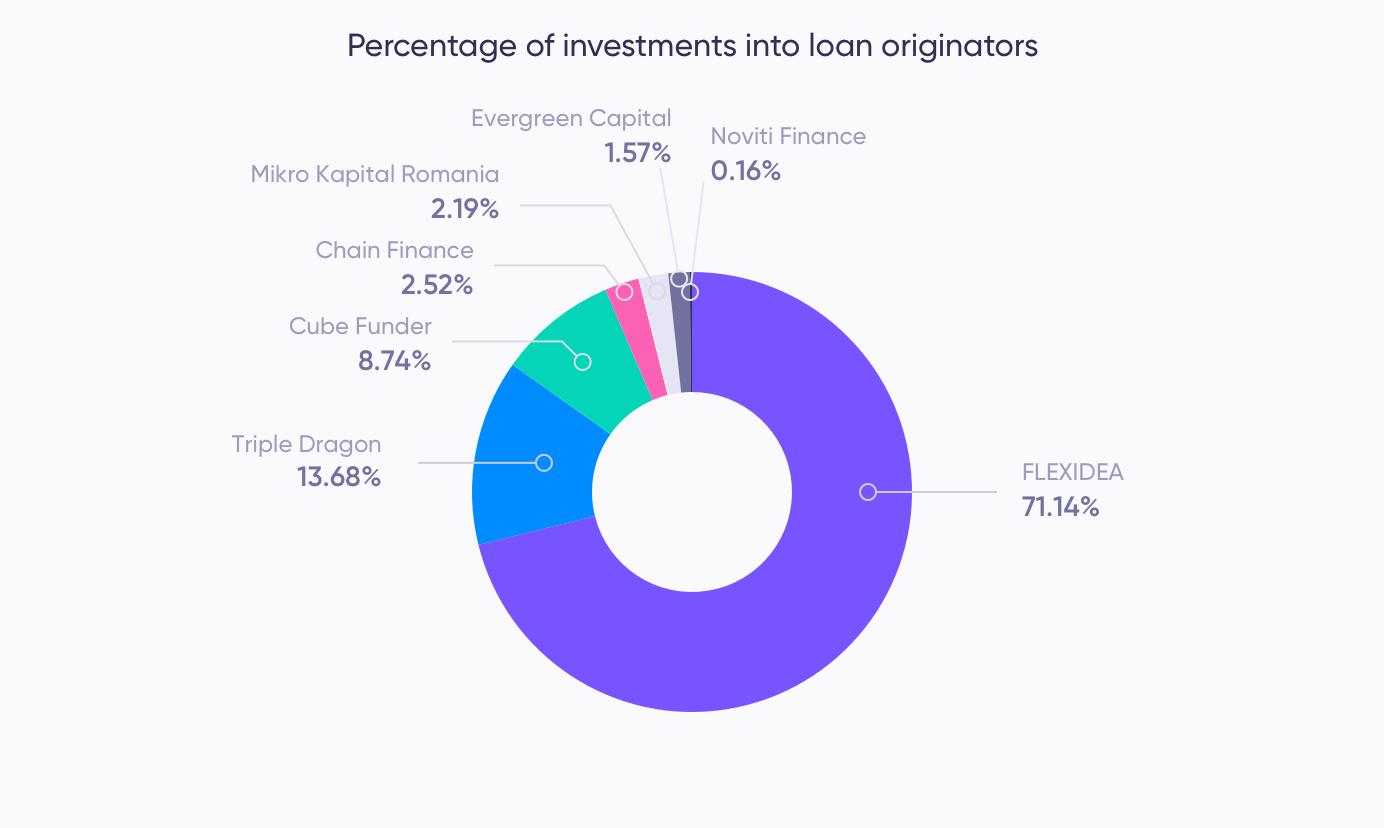 Investments in loan originators (April)