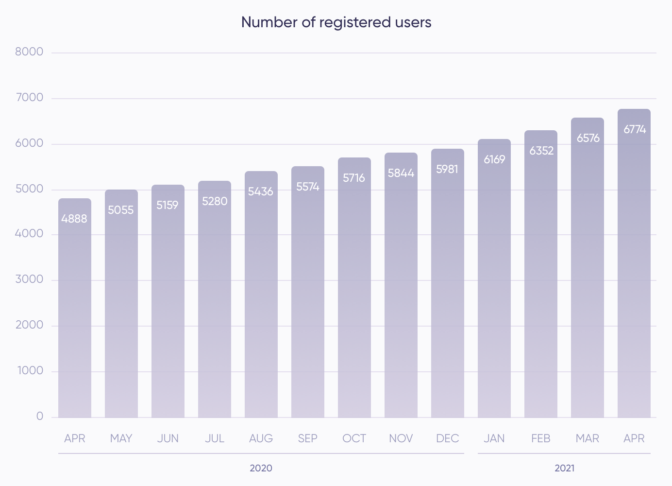Registered users (April)