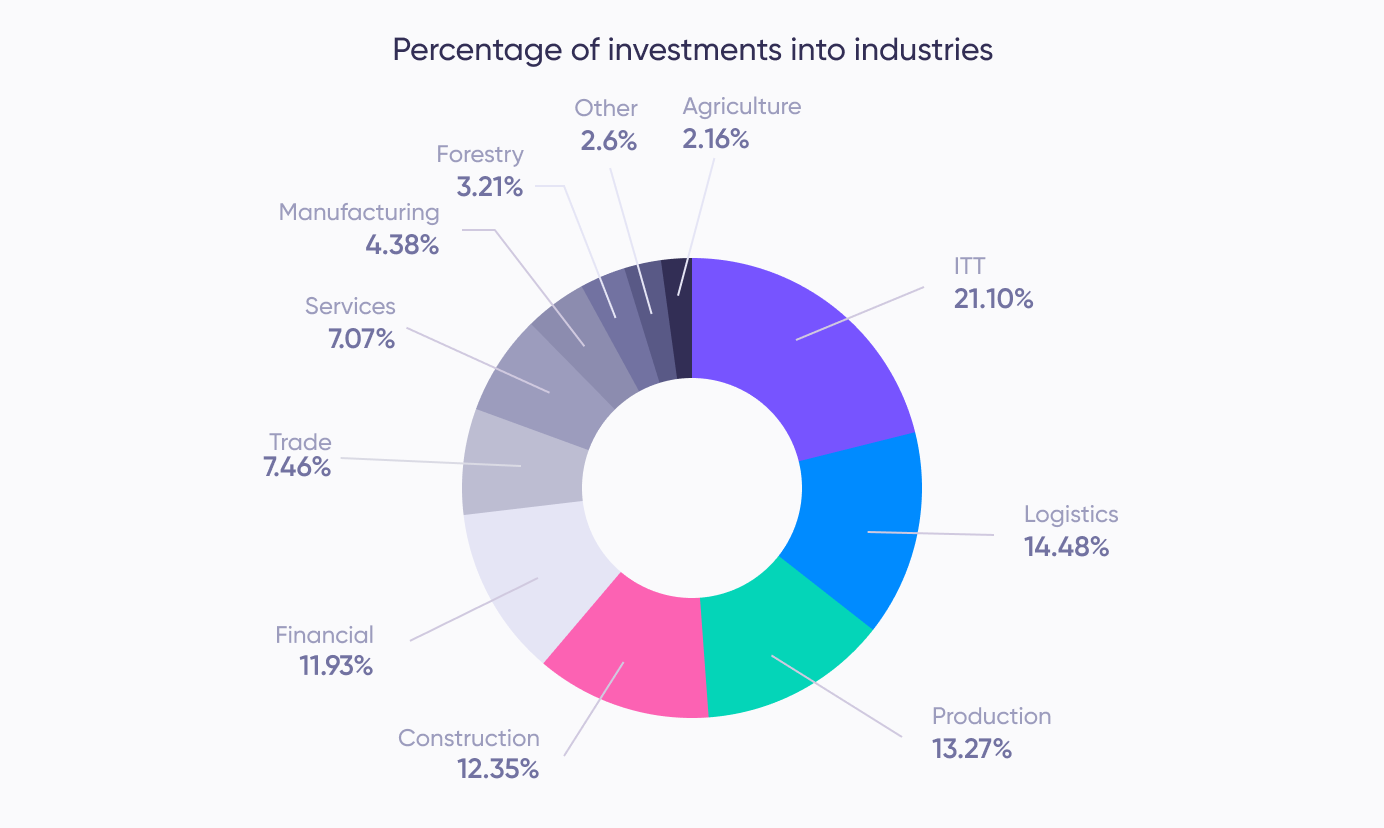 Industries of investments (May)