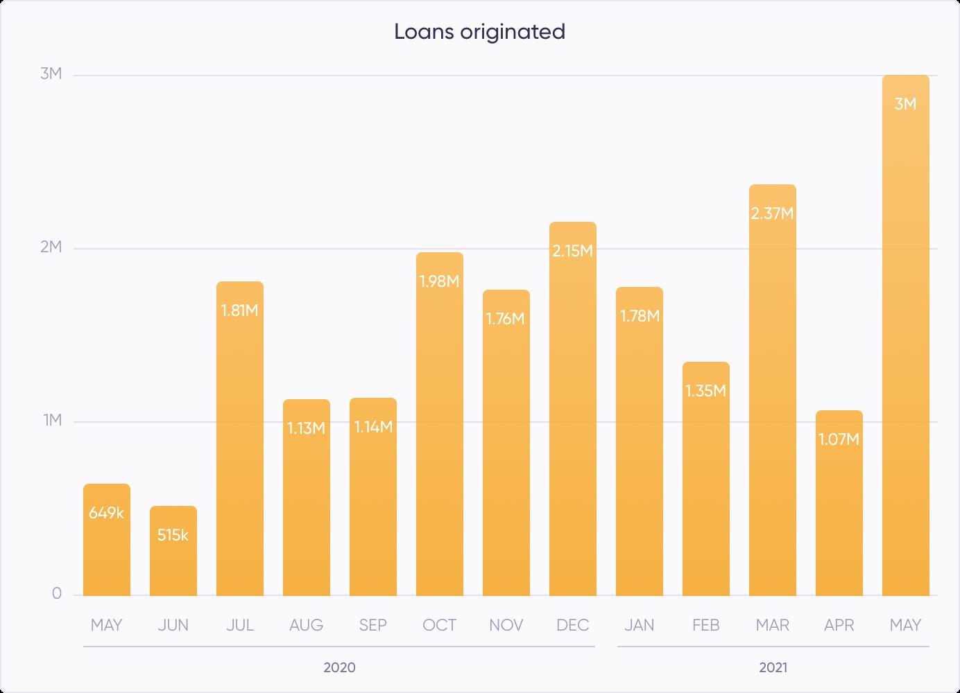 Loans originated (May)