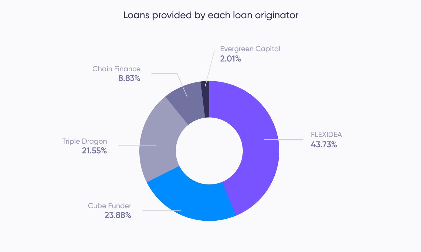 Loans provided (May)