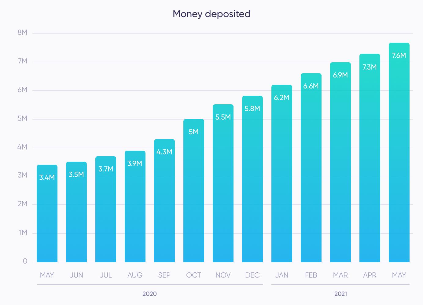 Money deposited (May)