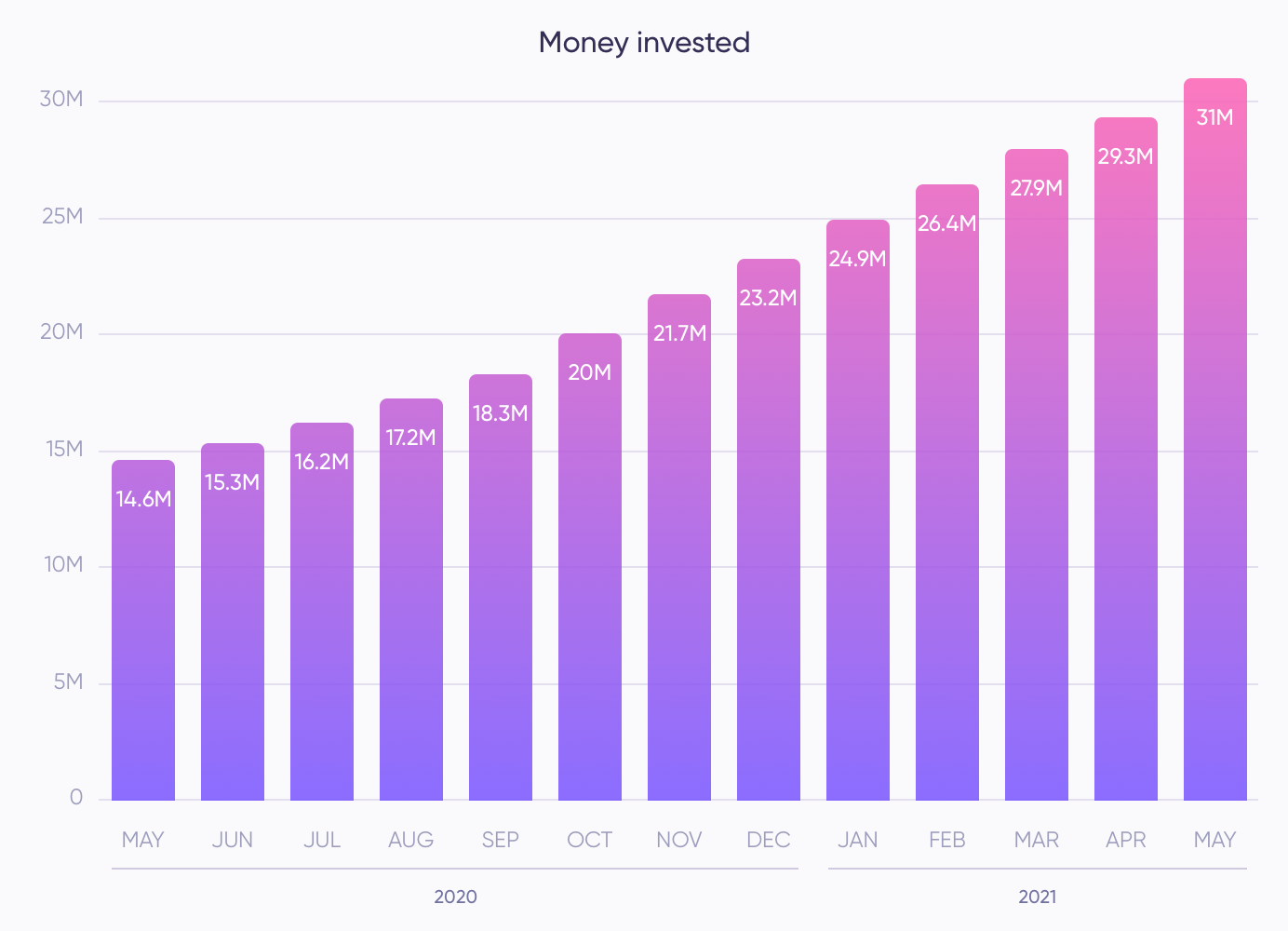 Money invested (May)