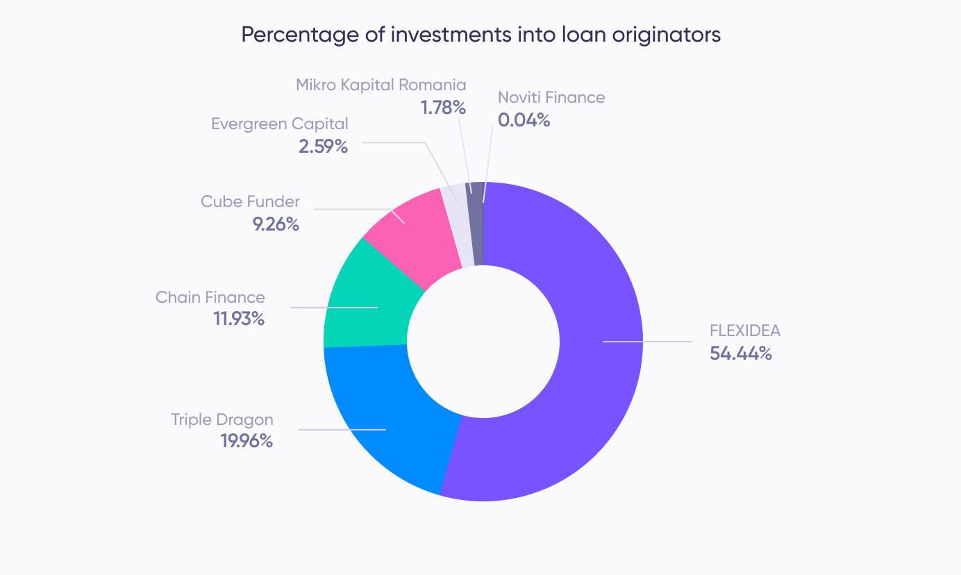 Investments in loan originators (May)