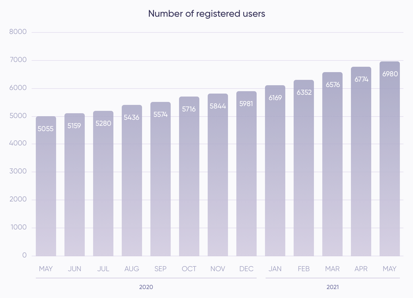 Registered users (May)